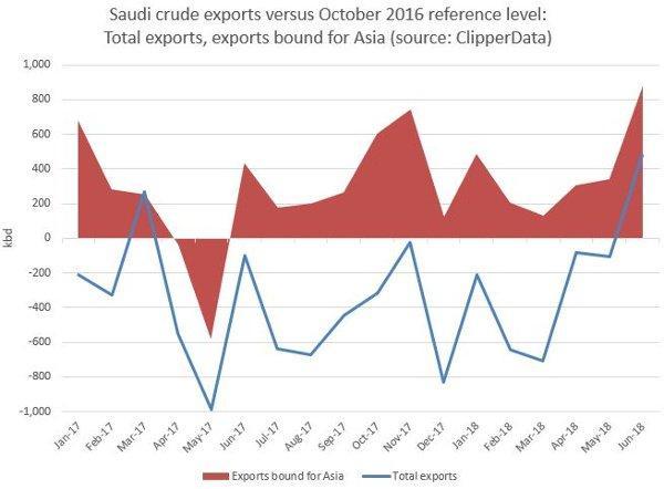 Saudi crude export loadings to Asia 04 2017 ClipperData