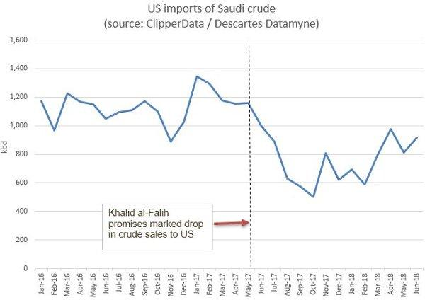 Saudi to US imports ClipperData