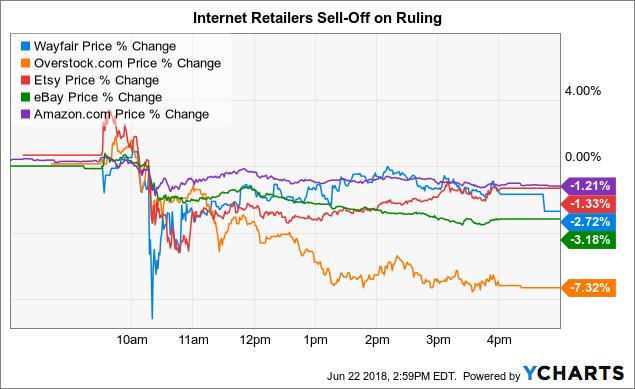 factors that impact online retailing