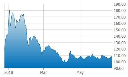 global cannabis stock index 06-22-18