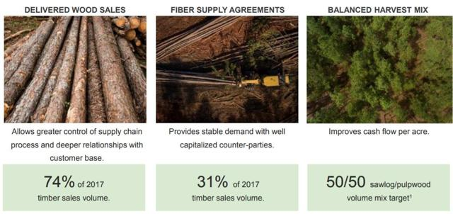 A Timber REIT That's Poised To Profit - CatchMark Timber
