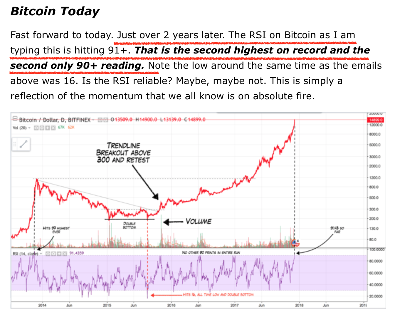 I Wrote The Bitcoin Bonanza In It Argued That Price Was Extremely Extended And Nearing Levels Not Seen Since Last Peak 2017