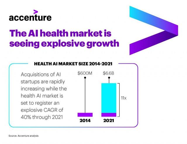 The AI health Markets is seeing explosive growth