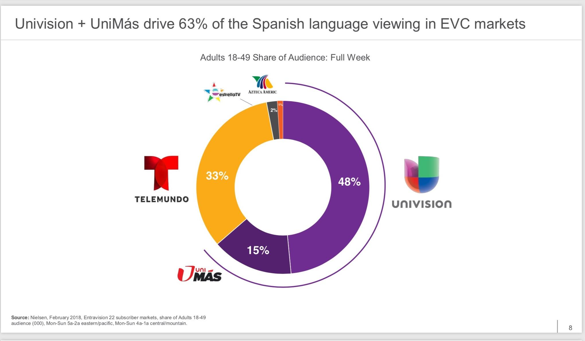 Population, Purchasing Power, Dividends And Entravision