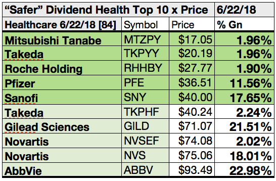 Here Are 43 Of 84 'Safer' Healthcare High Yield Dividend