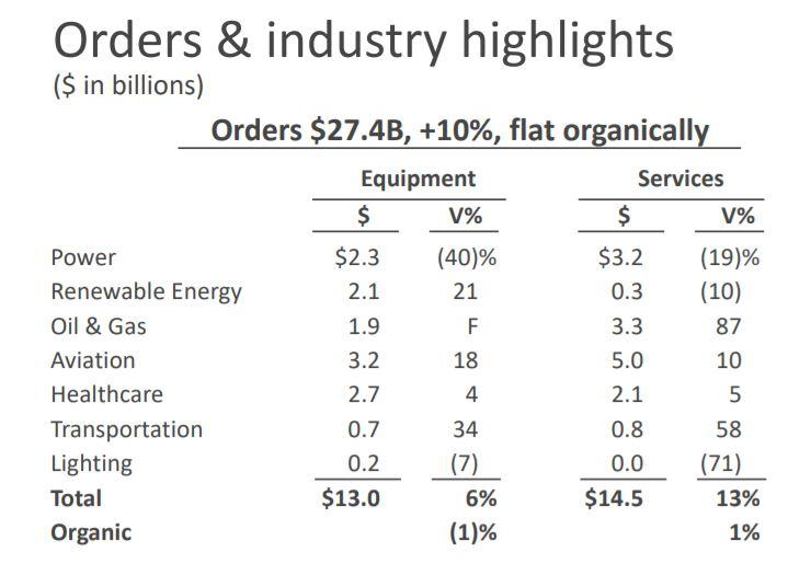 General Electric: Why I Am Buying Aggressively Now