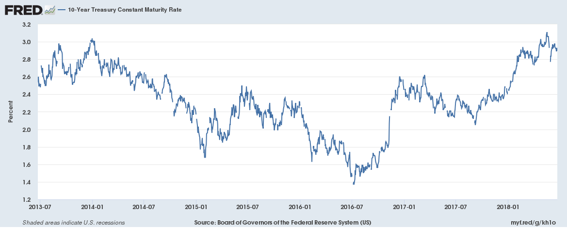 What Is the Constant Maturing Treasury Rate?