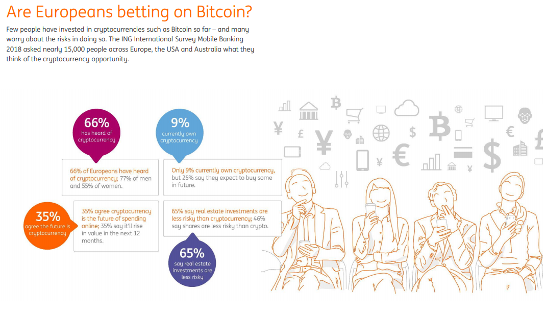 This Ing International Survey Reveals How Cryptocurrencies Such As Bitcoin Are Perceived In 2018 Across Europe The Usa And Australia
