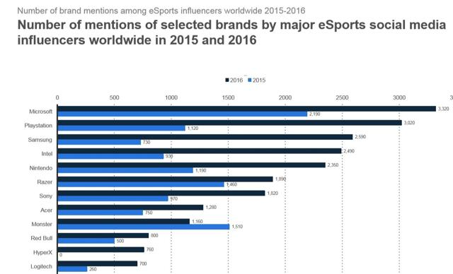 eSports Brand Mentions