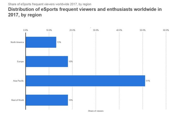 Distribution of Frequent eSports Viewers