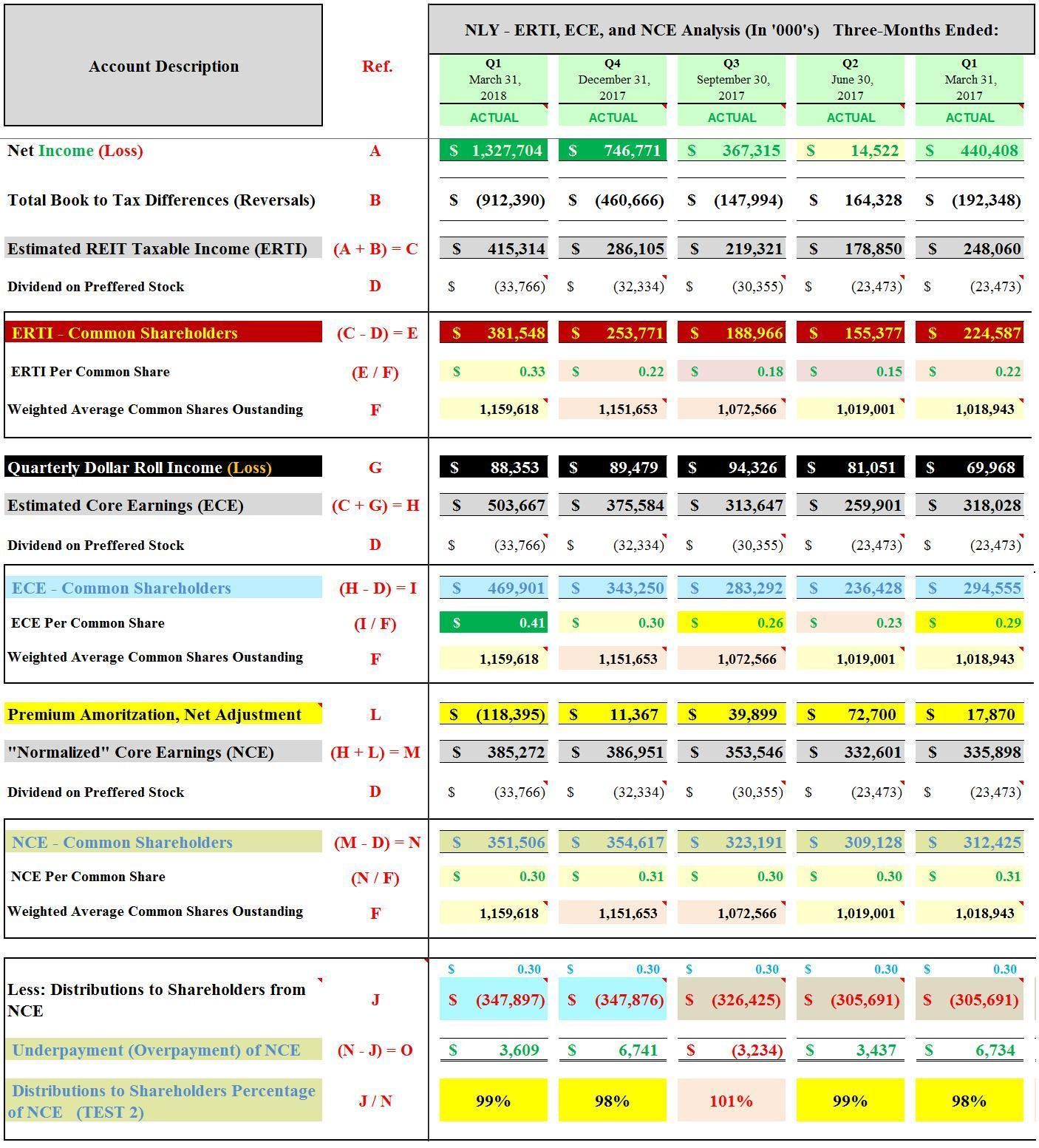Annaly Capitals Bv Dividend And Valuation Compared To 20 Mreit