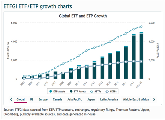 The ETF Industry Is Like A $3.6 Trillion Scam
