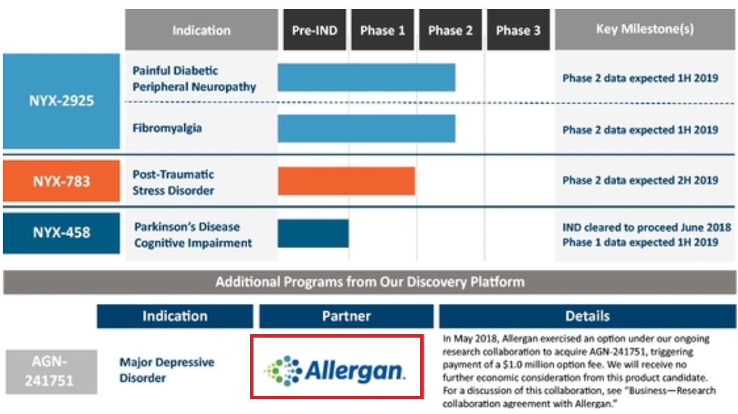 Aptinyx Ipo It Collaborated With Allergan But Shares Are Not Cheap