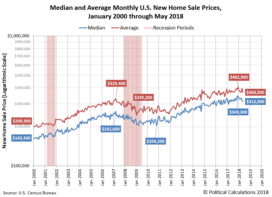 Decelerating Growth Trend For Median New Home Sale Prices