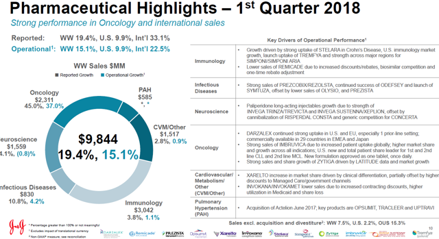 Johnson & Johnson: A $144 Discounted Cash Flow Valuation