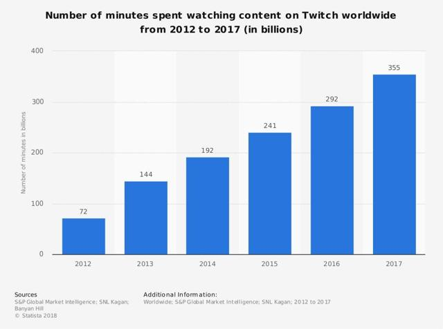Twitch minutes