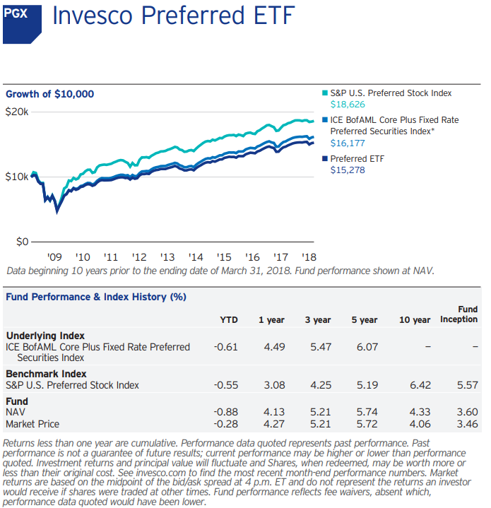 3 Problems With These High Yields And An Easy Solution Invesco