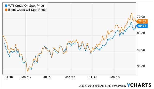 Chevron Corp : Still A Buy? - Chevron Corporation (NYSE:CVX