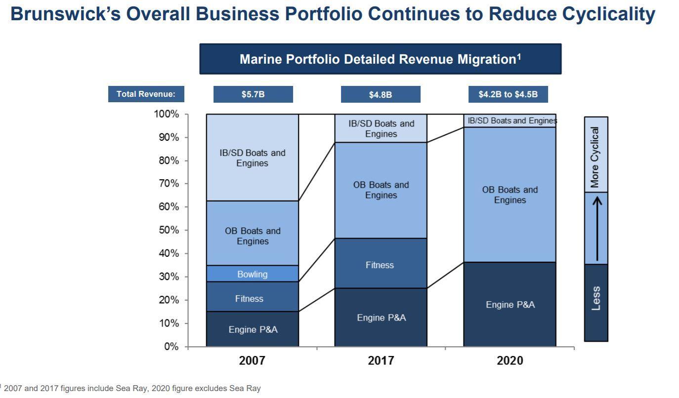Brunswick Corporation: Fair Value Is Not Far Away - Brunswick