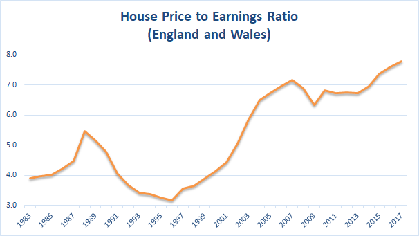 Why Uk Property Prices Could Stay Flat For 20 Years