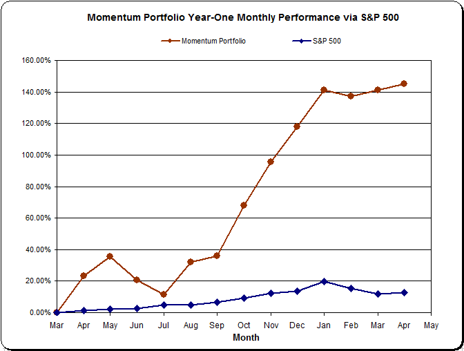 Momentum Portfolio Year One Review It Gained 14519 Vs Sp 500s