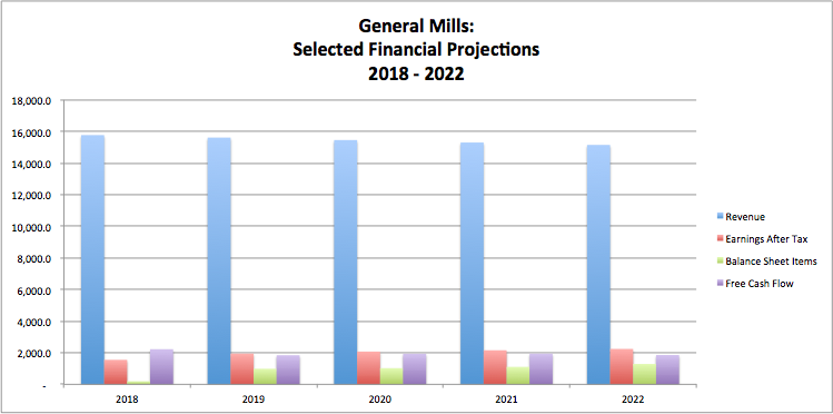 General Mills What Is A Good Price Point To Buy At General Mills