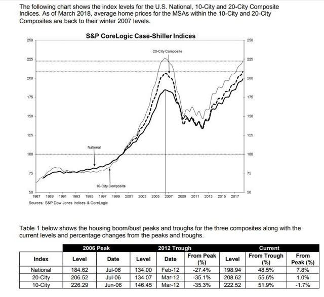S&P Case-Shiller Home Prices