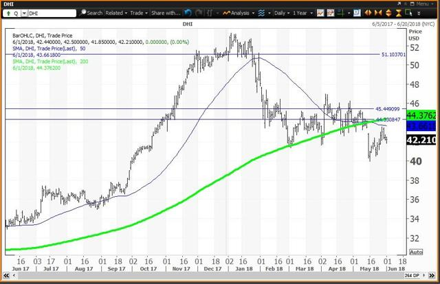 Daily Chart For D R Horton
