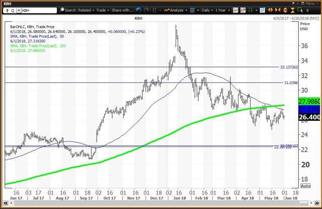 Daily Chart For KB Home