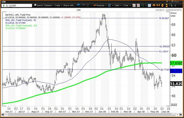 Daily Chart For Lennar
