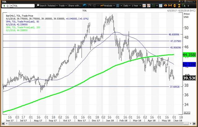 Daily Chart For Toll Brothers
