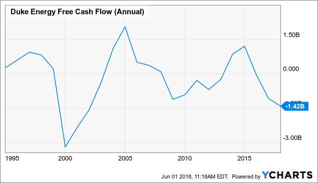 DUK Free Cash Flow (Annual) Data By YCharts