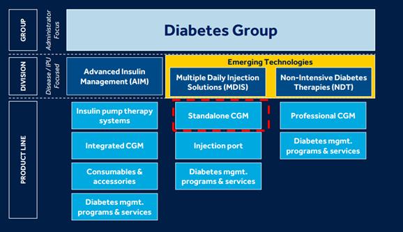 Diabetes Growth Key To Hitting Medtronic's Longer-Term Targets