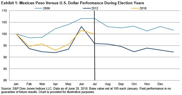 Exhibit 1 Shows How The Mexican Peso Performed Before And After Past Two Elections 2006 2017 Compared With U S Dollar