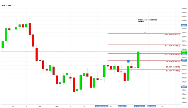AUD/USD Resistance Daily Chart