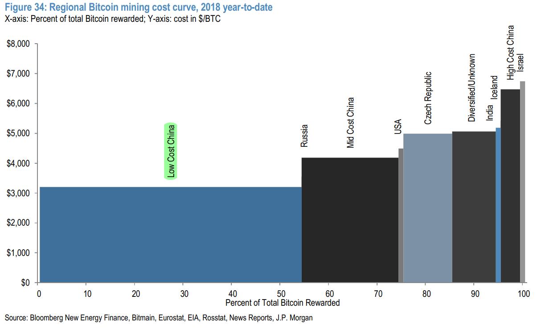 Bitcoins per block chart for gulf betting odds to win british open