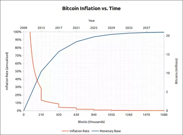 bitcoin supply over time