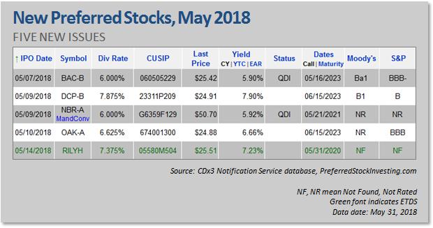 New Preferred Stock Ipos May 2018 Seeking Alpha
