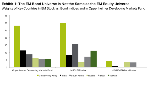 Putting Emerging Markets Volatility in Perspective