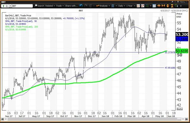 Daily Chart For BB&T