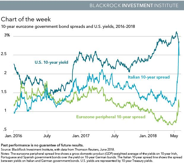 10-year eurozone government bond spreads and U.S. yields, 2016-2018