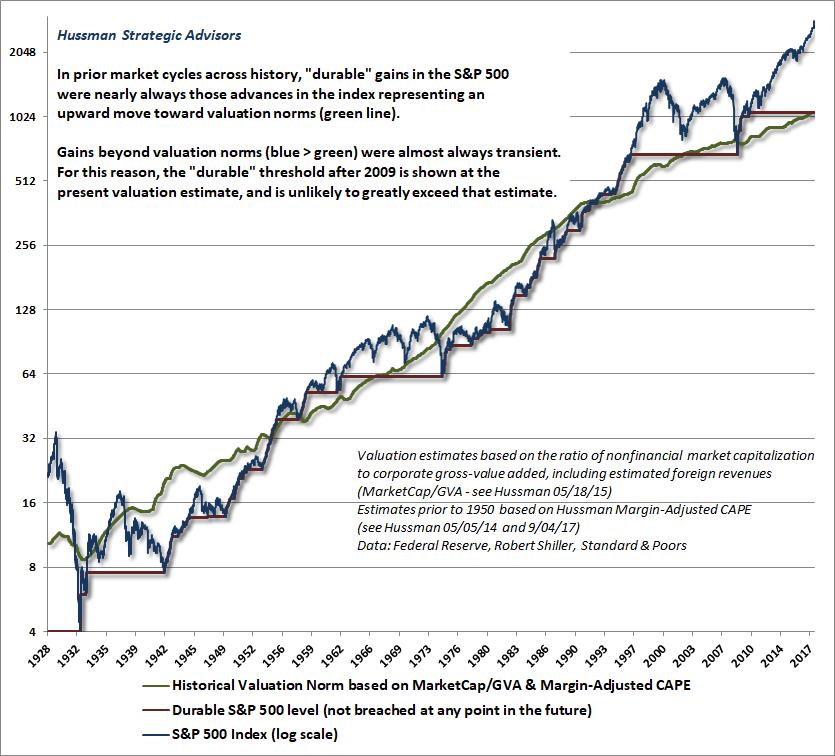 Hallmark Of An Economic Ponzi Scheme