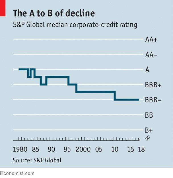 Median corporate credit ratings