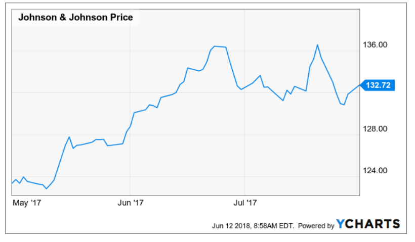 Johnson Johnson Recent Price Drop Offers Opportunity Johnson