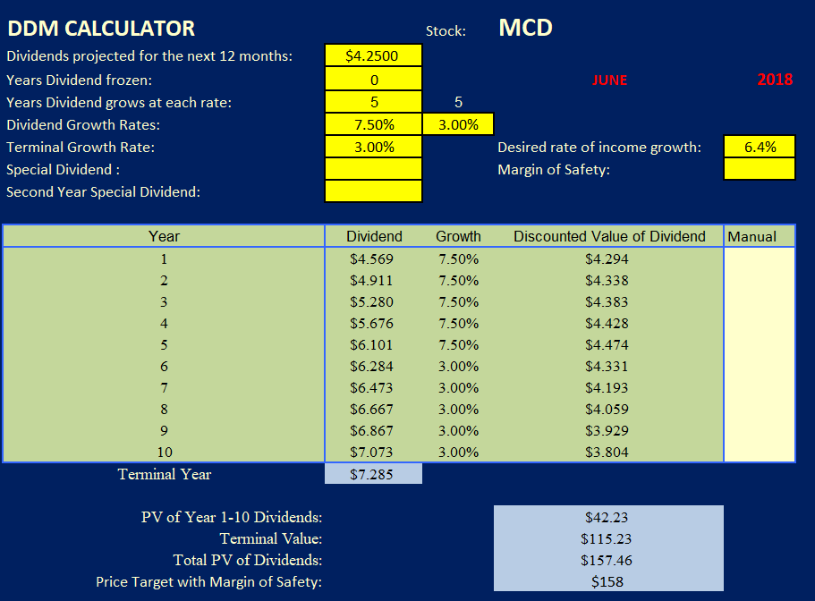 Mcdonalds Not Spending Beyond Its Means Mcdonalds Corporation