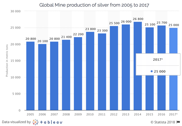 Global mine production of silver from 2005 to 2017 in metric tonnes (NYSE:<a href='https://seekingalpha.com/symbol/MT' title='ArcelorMittal'>MT</a>)