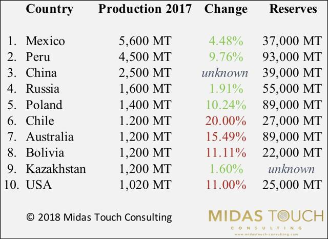 Top 10 silver producing countries 2017