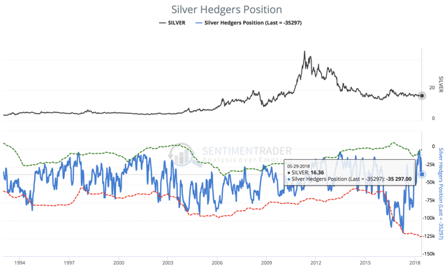 Silver hedgers position as of May 29th 2018
