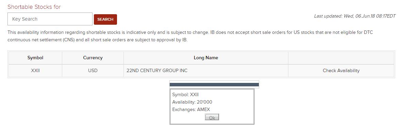 How To Check Short Borrow Availability Seeking Alpha