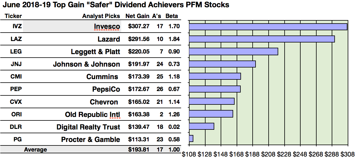 46 Safer Dividend Achievers Led By Invesco Gains And Holly Energy